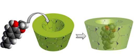 Structure de la Cyclodextrine