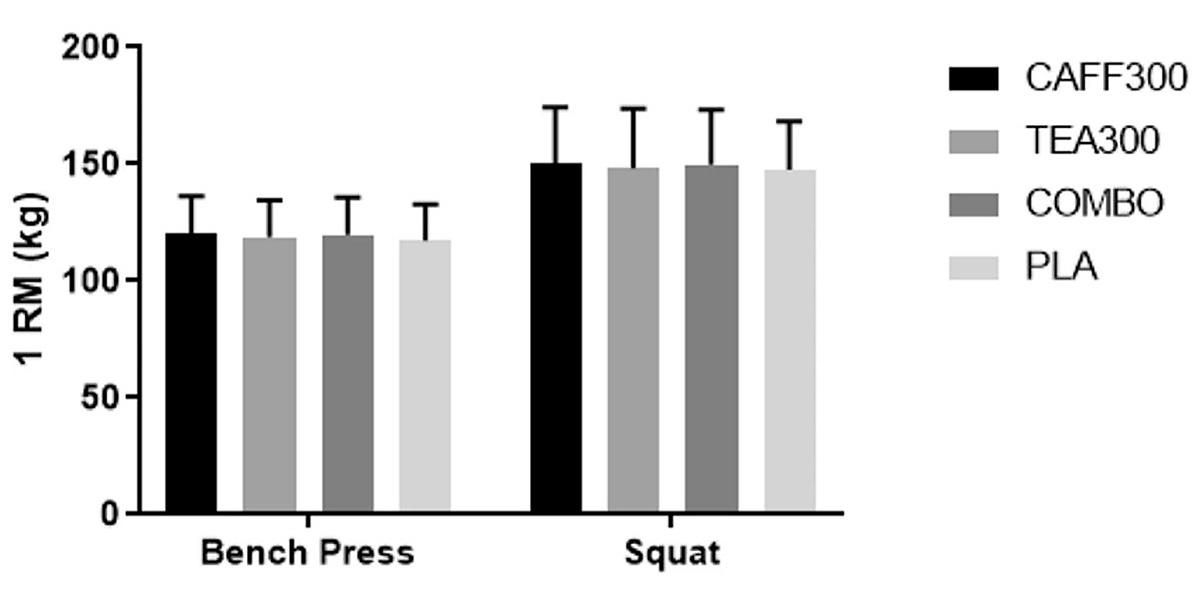 Les résultats du développé couché et du squat