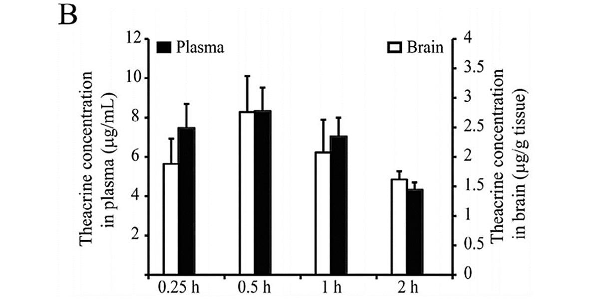 Théacrine plasmatique