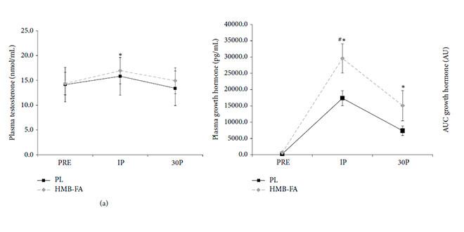 HMB: Testostérone et hormone de croissance