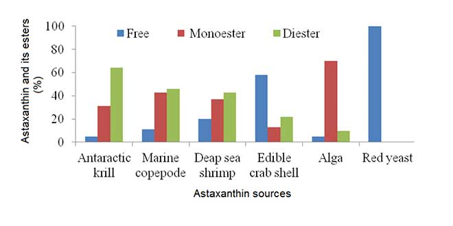 Astaxanthine esteres
