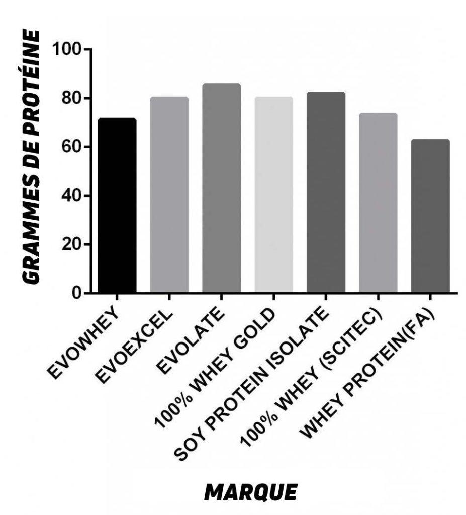 Grammes de Protéine
