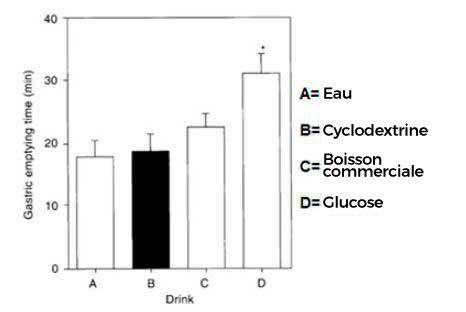 Comparaison Cyclodextrine