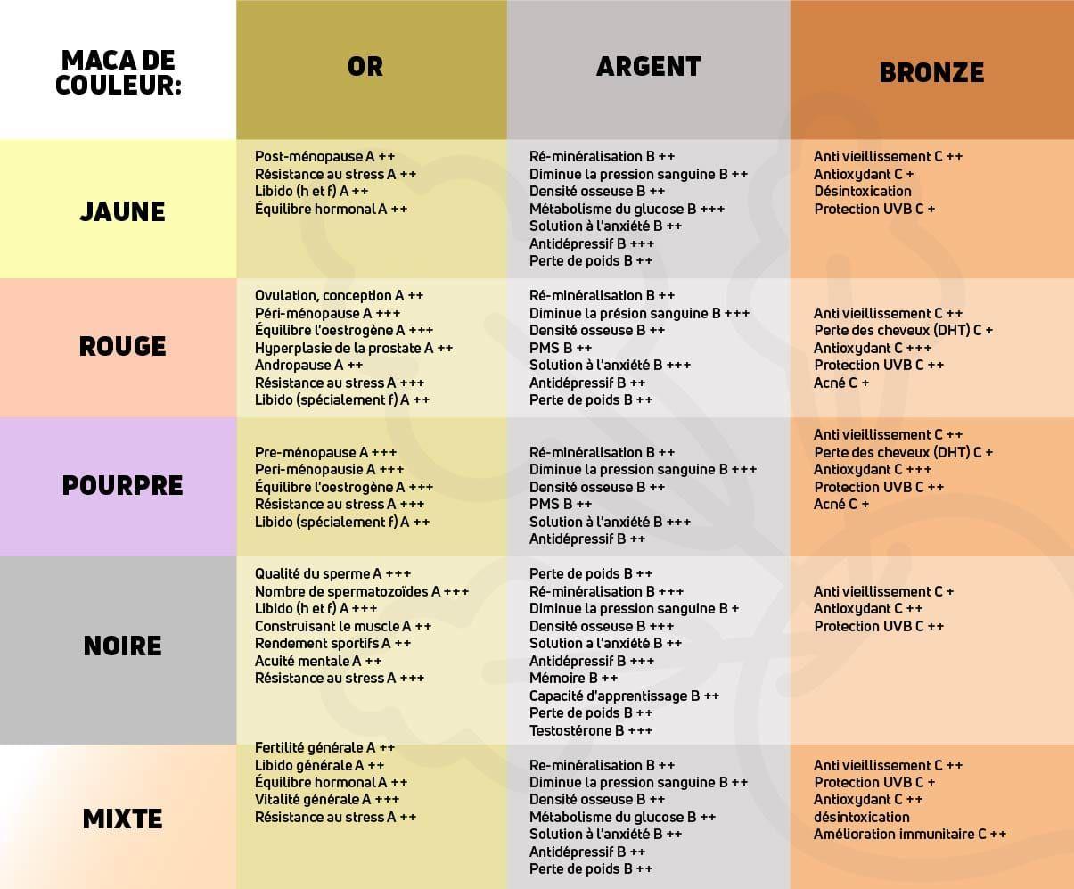 Effets des variétés de la Maca