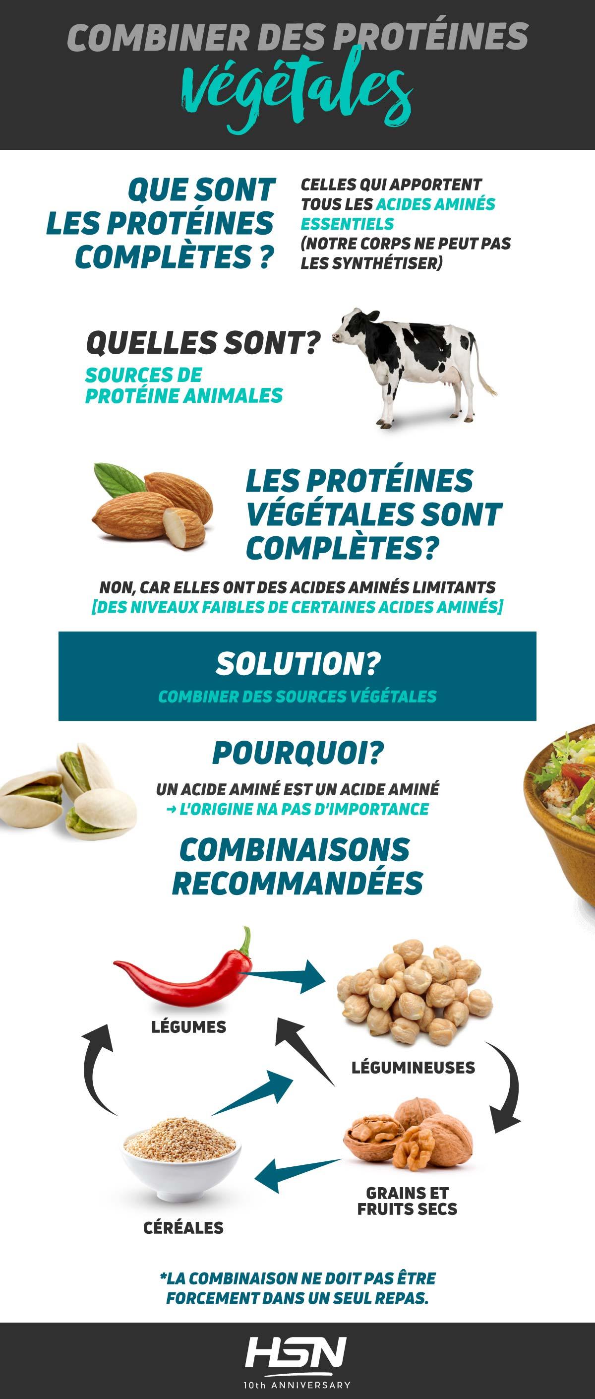 Combiner des Protéines végétales