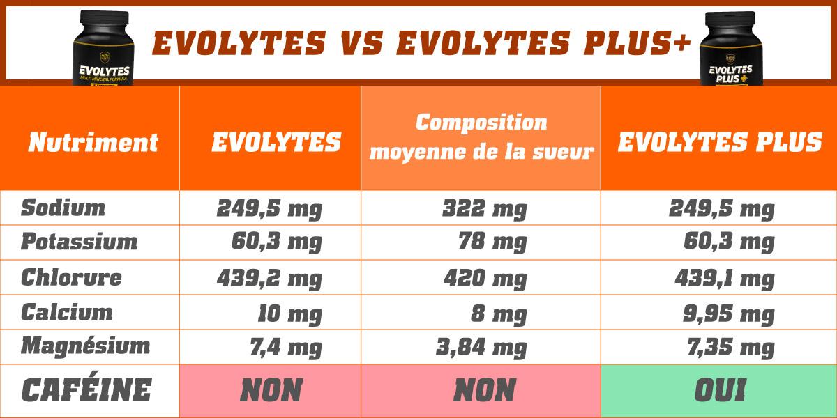 Tableau Evolytes