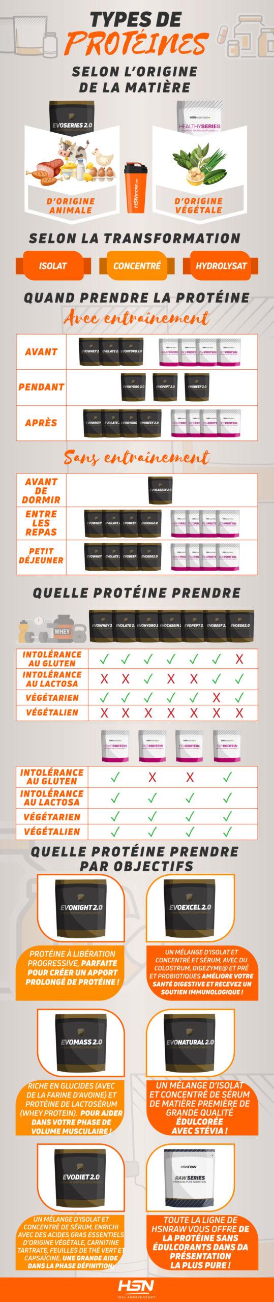 Types de Protéine