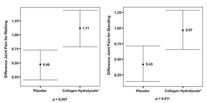 Comparaison de l'étude placebo-collagène
