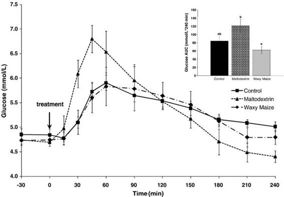 courbe du glucose et prise de glucides