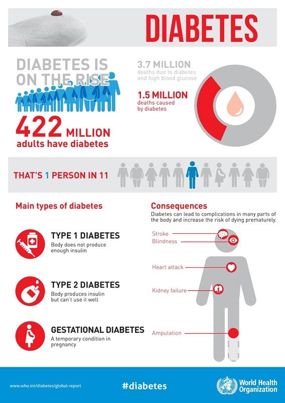 ressultats et recommendations de la OMS à propos du diabète