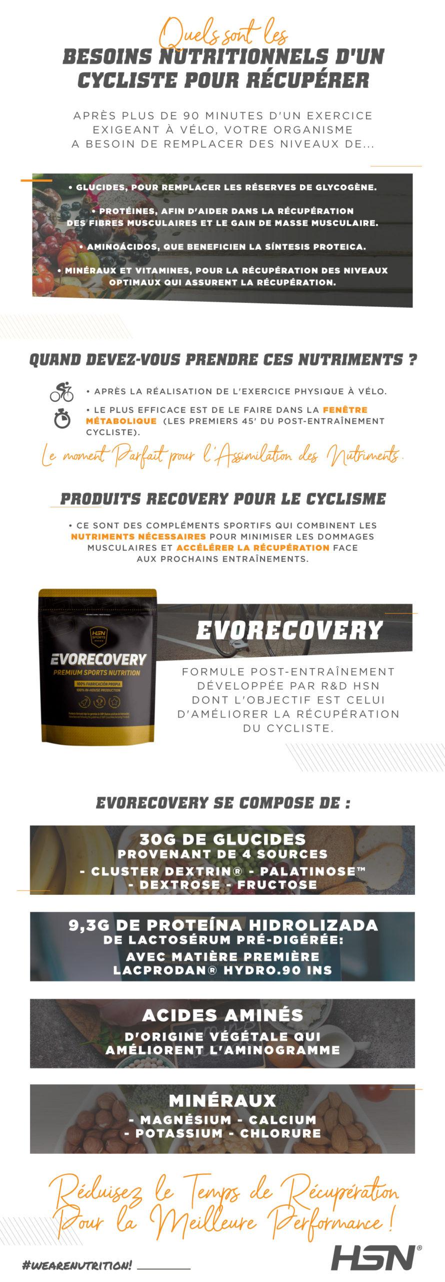 Evorecovery-cyclisme