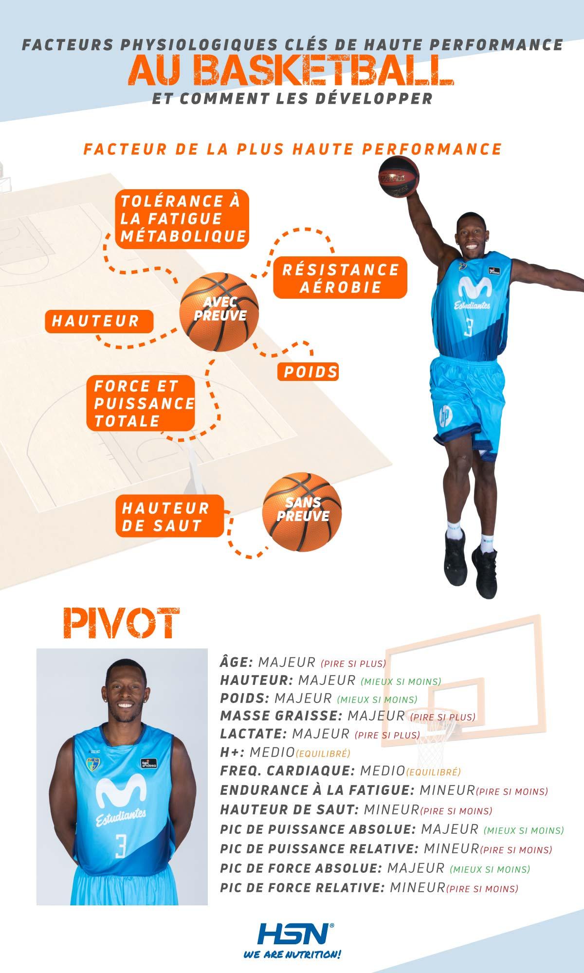 Déterminants physiologiques des pivots de basketball