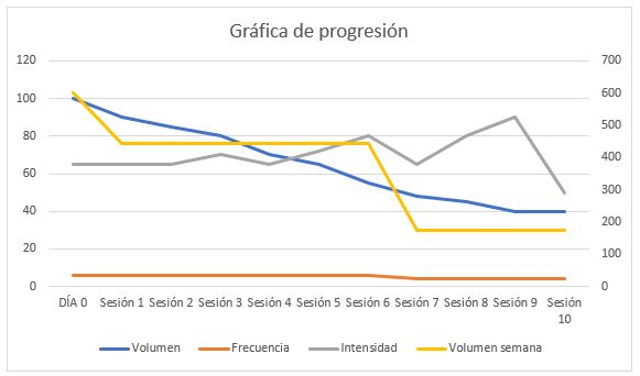 Graphique tapering cycliste