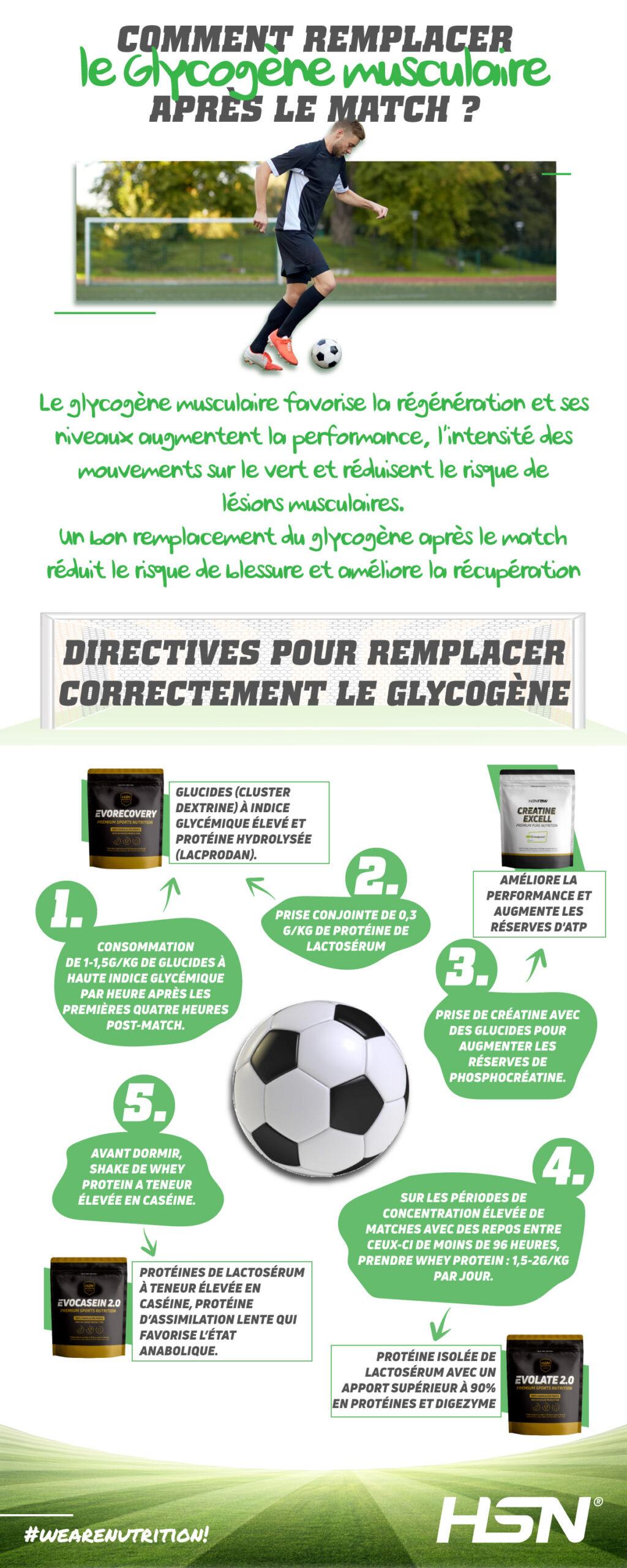 Comment récupérer le glycogène après un match de football ?