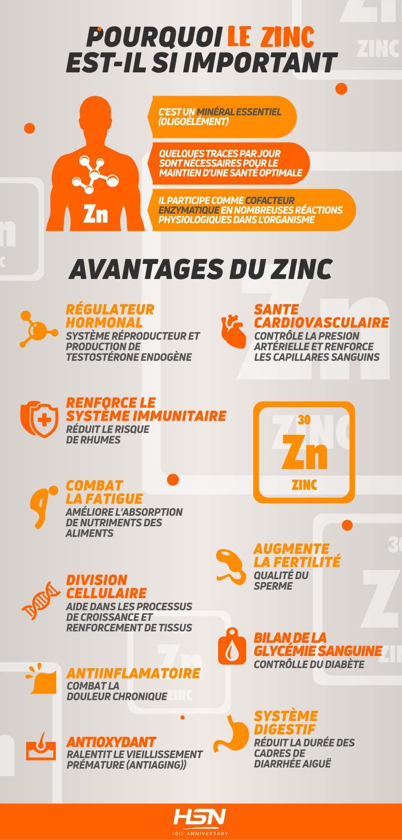Importance du zinc