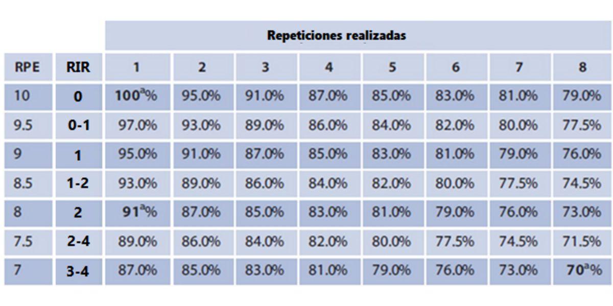 Tableau qui met en relation RPE, RIR et %RM