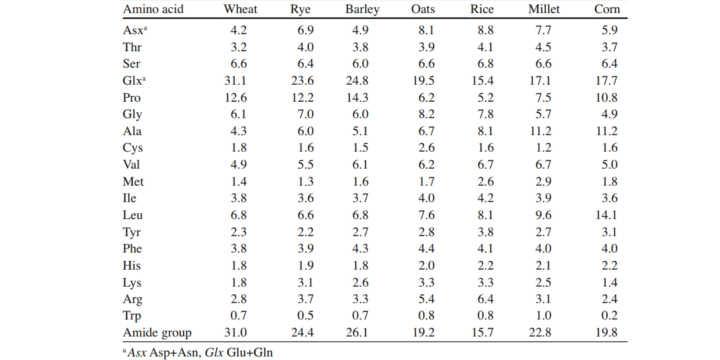 Composition des Acides Aminés en céréales