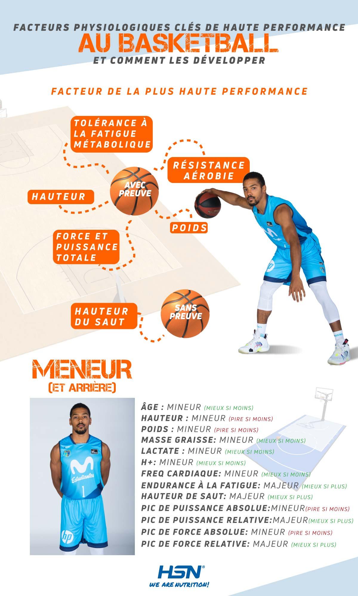 Infographie des déterminants physiologiques au basketball