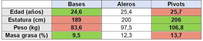 Performances entre positions basketball