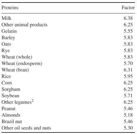 Tableau des facteurs de conversion des protéines