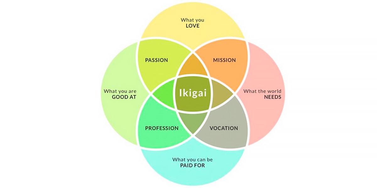 Augmenter votre énergie : Ikigai