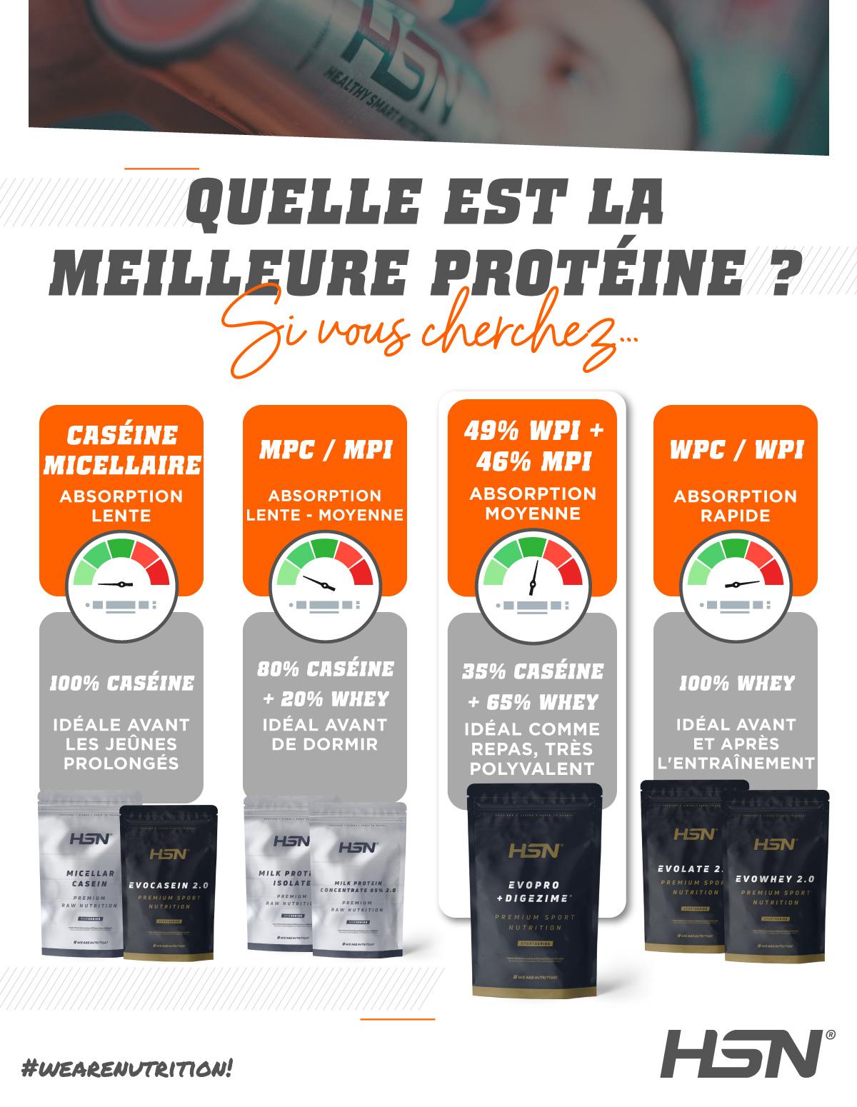 Quelle est la meilleure protéine ? HSN
