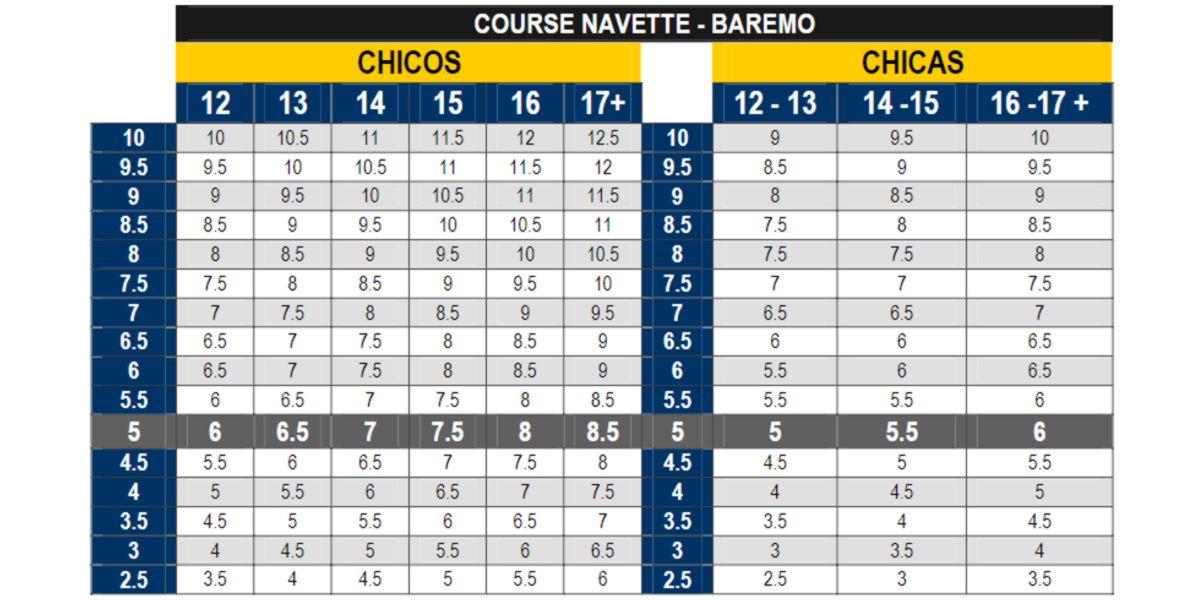 Barème Course Navette