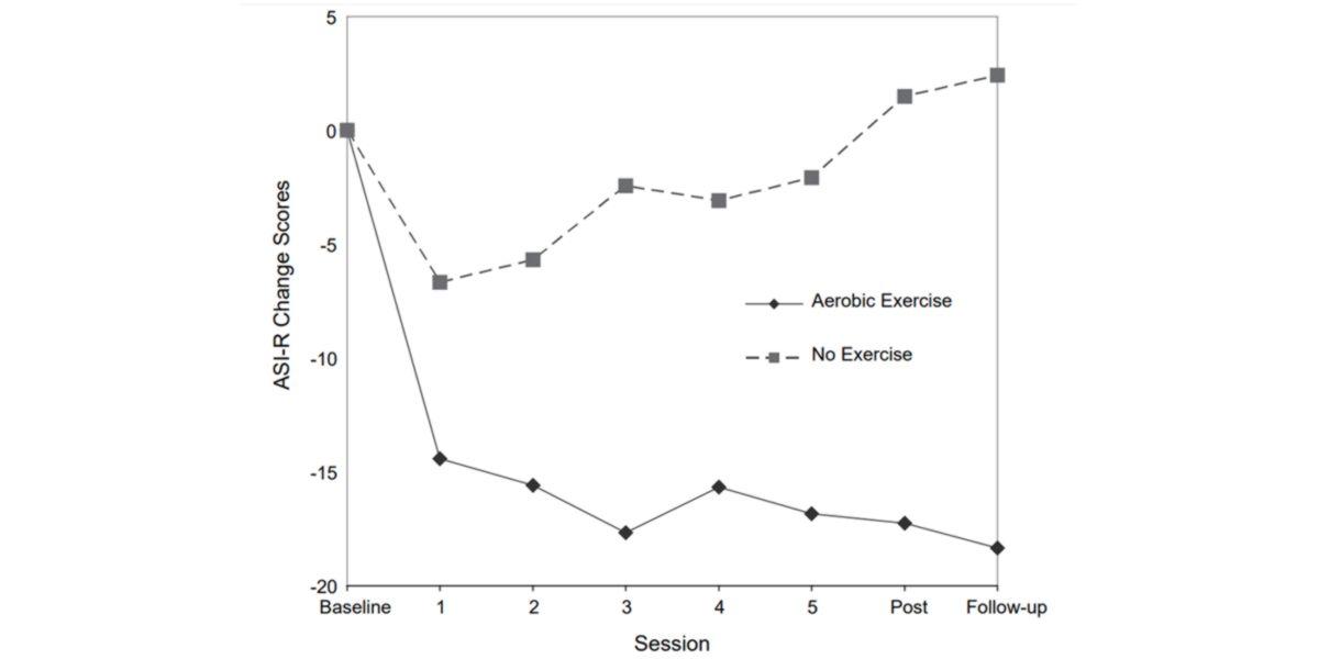 Changement dans les indices de sensibilité à l'anxiété entre l'exercice physique et le sédentarisme