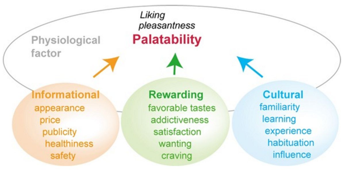 Facteurs qui conditionnent l'apétence et le plaisir d'un aliment