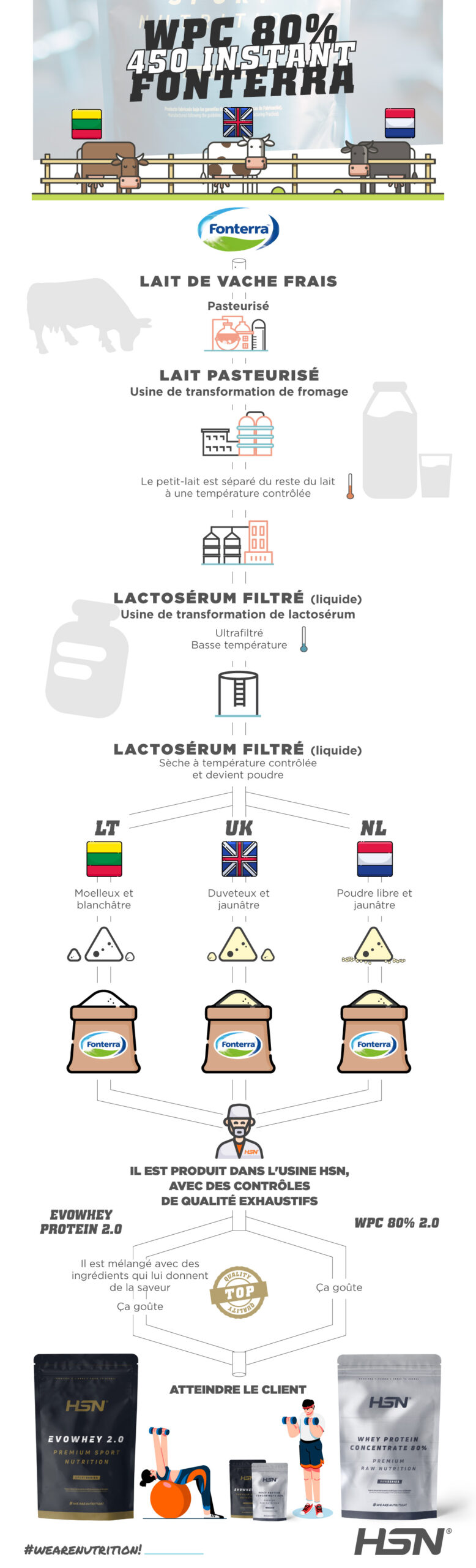 Infographie HSN, d'où vient Evowhey Protein 2.0?