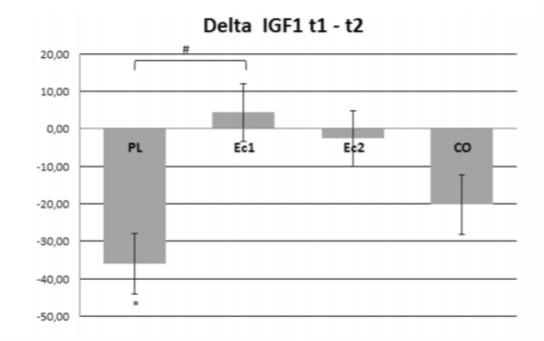 Changements dans l'IGF-1 Bêta-Ecdystérone