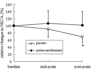 Cysteine and theanine graphic
