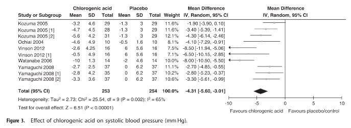 Effect of chlorogenic acid on blood pressure