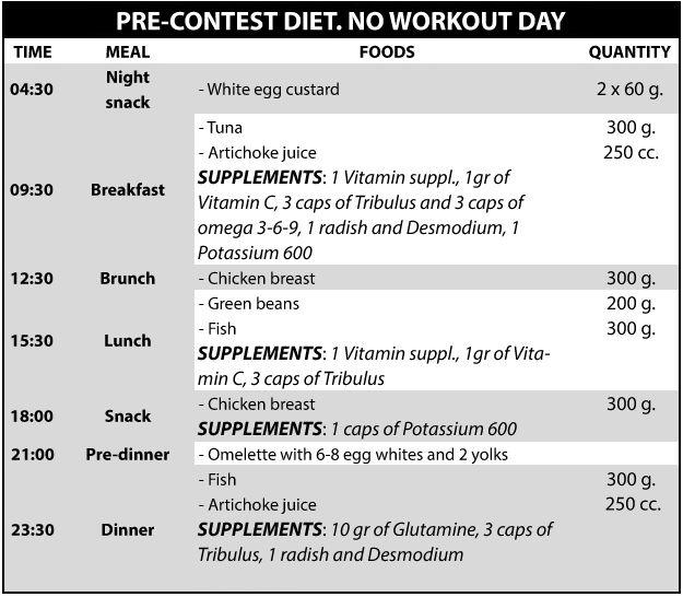Diet 3-1
