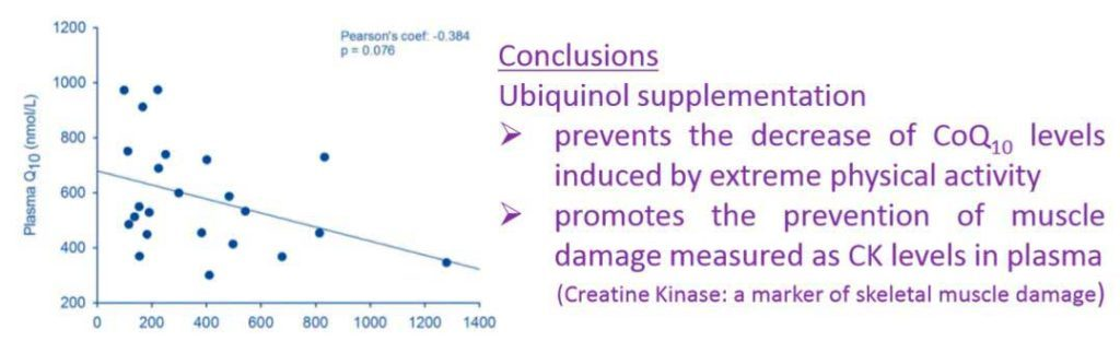 Effects of ubiquinol supplementation