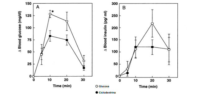 Blood glucose and insulin levels peak