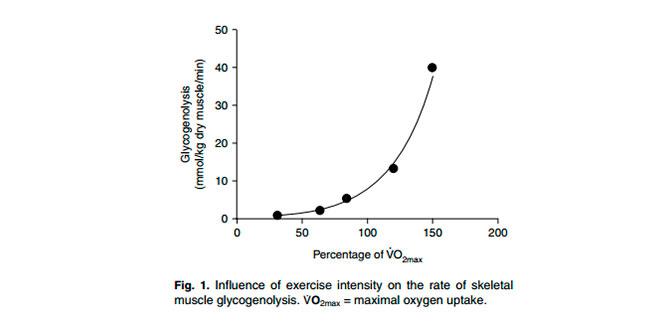 Percentage of VO2max