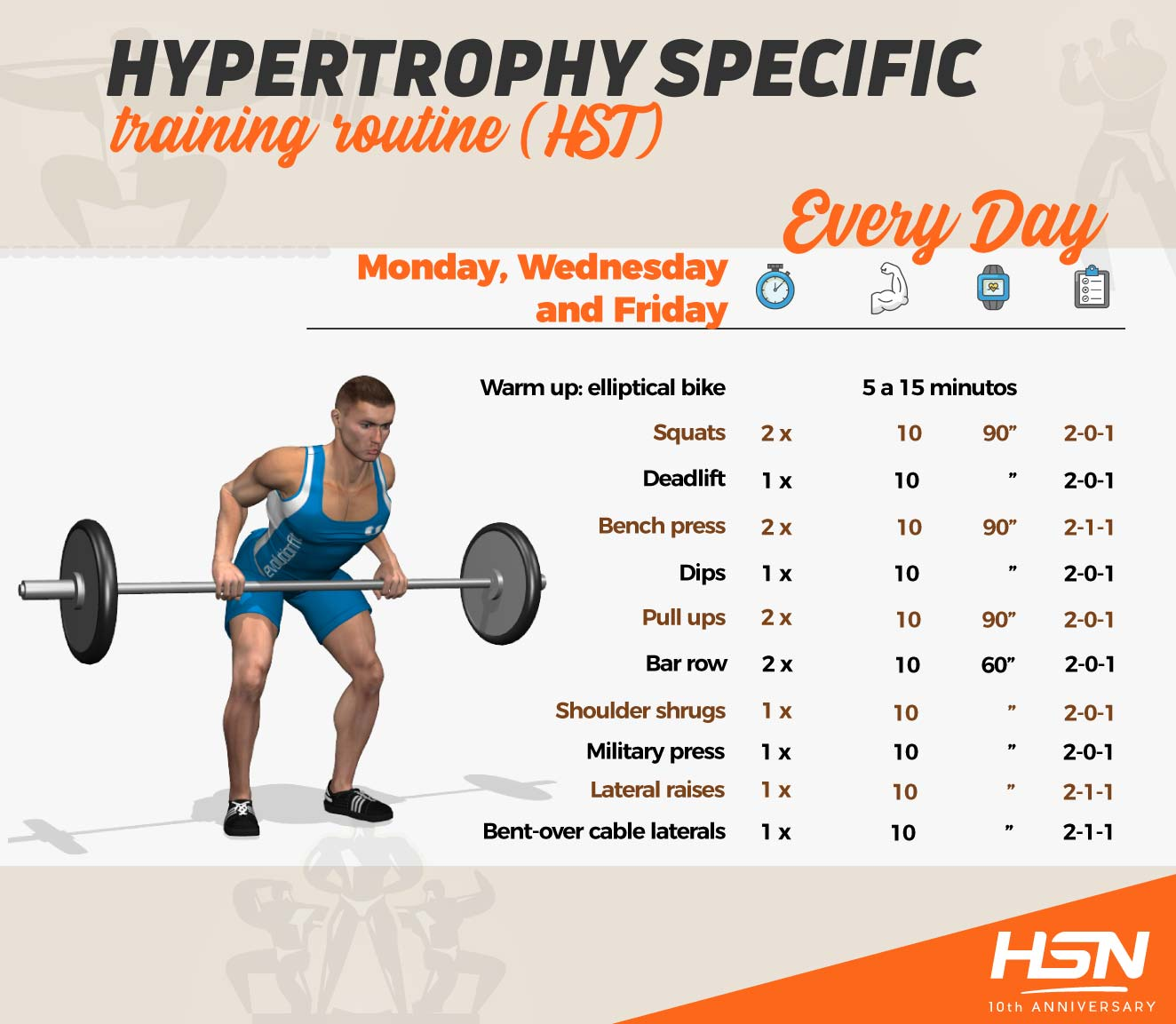 Hypertrophy Specific Training (HST) - full body routines
