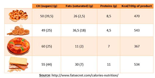 Calories per food
