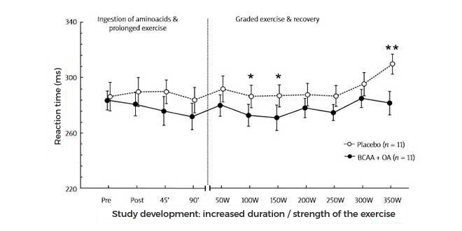 Strength increase during exercise