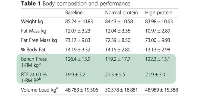 Body composition and performance