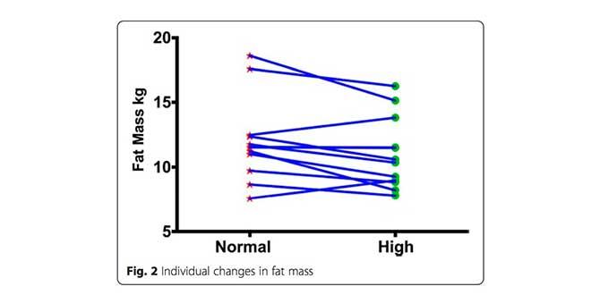 Fat changes