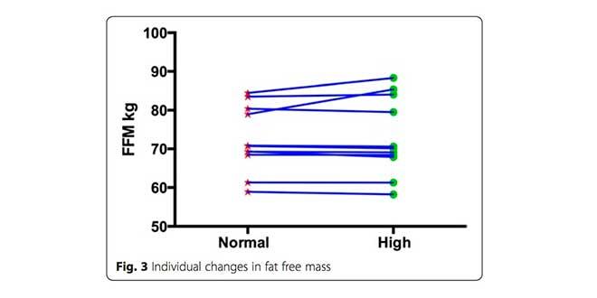 Fat-free mass