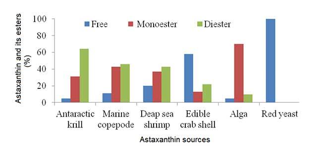 Astaxanthin esters