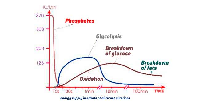 Energy supply from different sources