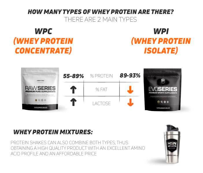 Differences between Whey Protein types