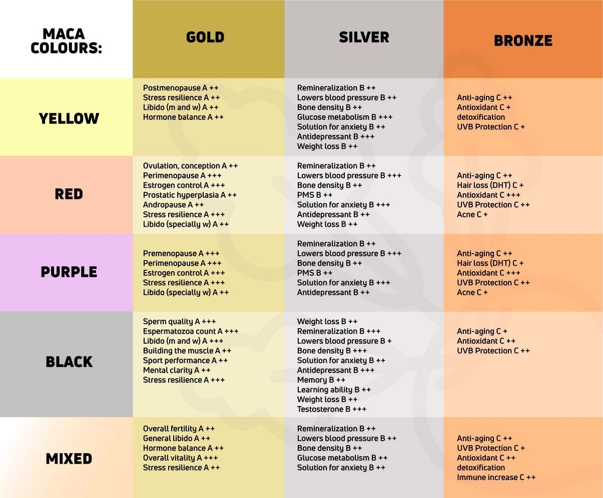 Effects of Maca depending on their colors