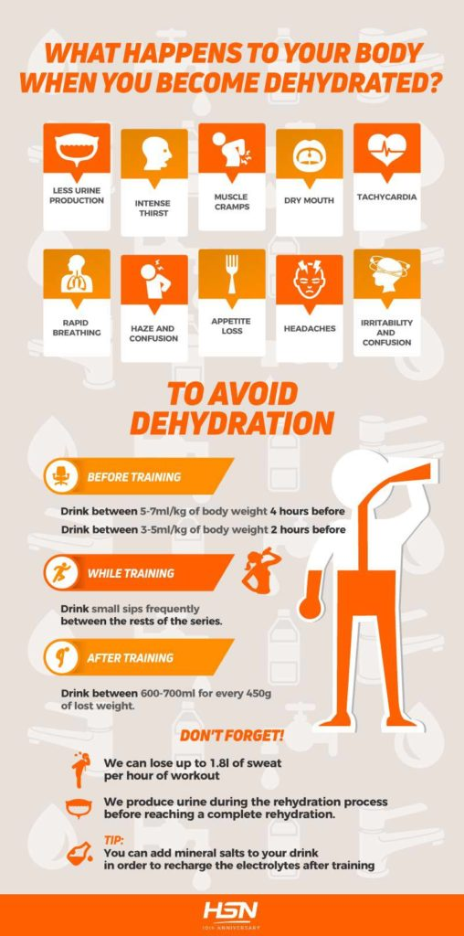 Info about Dehydration