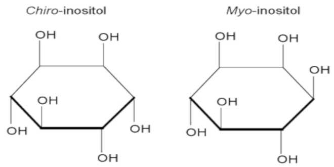 Chiro-inositol and myo-inositol