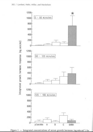 hGH serum concentrations